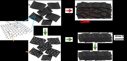 马里兰大学胡良兵&NASA林奕:开, 关之间实现石墨烯材料的高性能组装