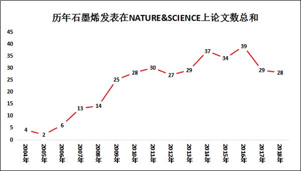 材料人报告丨十五年来 石墨烯贡献了多少篇SCI