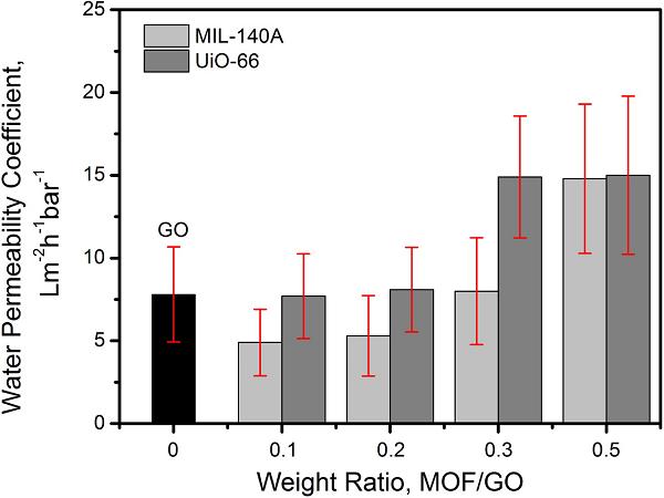 澳大利亚悉尼大学:MOFs真能提高石墨烯膜的水渗透率吗?