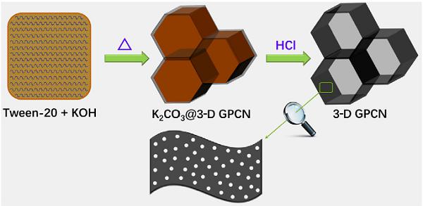 广东石油化工学院-基于分子前驱体的三维类石墨烯多孔碳纳米片设计及超级电容器应用