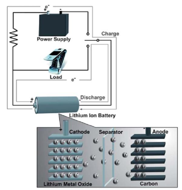 经典综述大放送:迈进锂电池大门,请从这十篇综述开始!