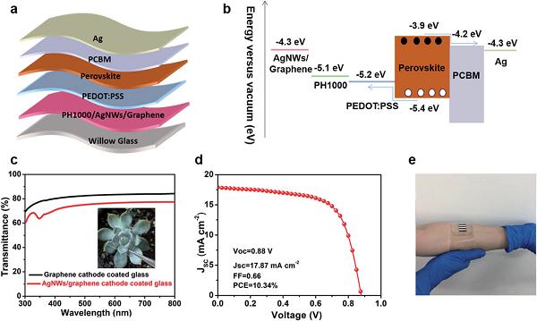 苏州大学&北京大学J. Mater. Chem. A:利用泡沫铜辅助的PECVD技术直接可控制备柔性石墨烯玻璃