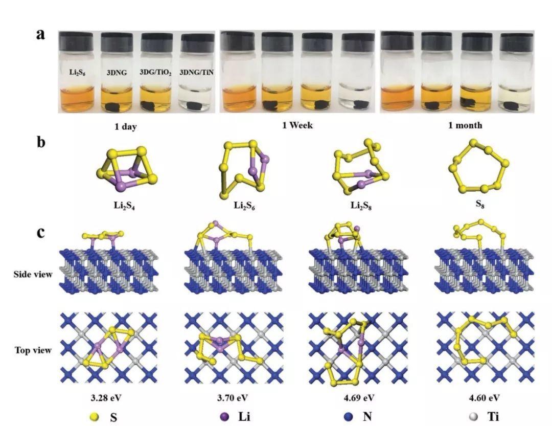 武汉理工麦立强:氮掺杂石墨烯-TiN纳米线复合正极创造锂硫电池面密度的新高度!