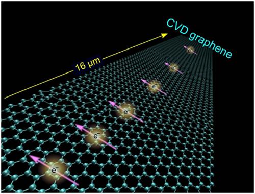 石墨烯有望在未来的的自旋电子器件应用中大放异彩