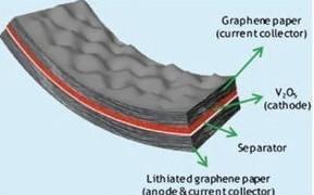简析锂离子电池负极材料:石墨与石墨烯