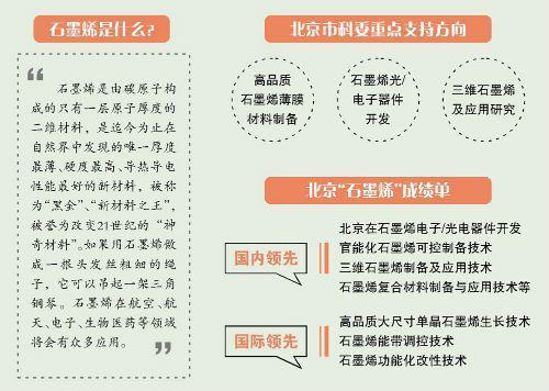 北京加码石墨烯产业化谋求弯道超车