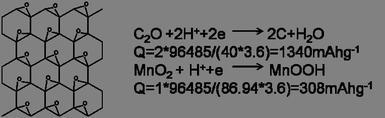石墨烯往事(七)重新发现——Zn-GO原电池的故事(1)