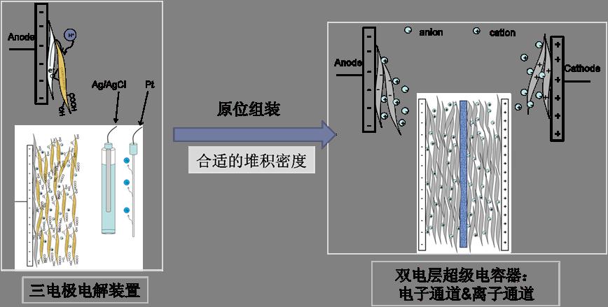 石墨烯往事(八)收尾与新生力量——超级电容皮带与小师弟