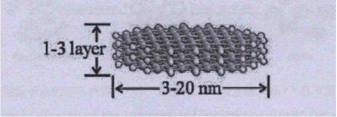 石墨烯量子点性能、合成、应用知多少?
