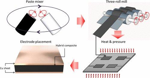 片状石墨纳米片-碳纳米管复合材料的压缩传感研究