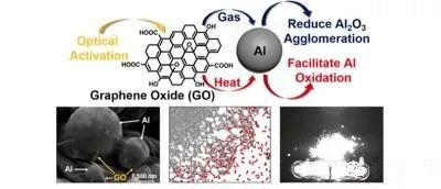 美国陆军:氧化石墨烯可提高金属粉末在弹药中的性能