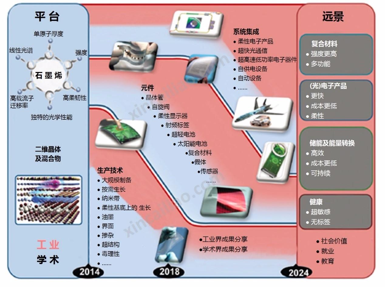 最新石墨烯及相关材料未来十年科学与技术路线图