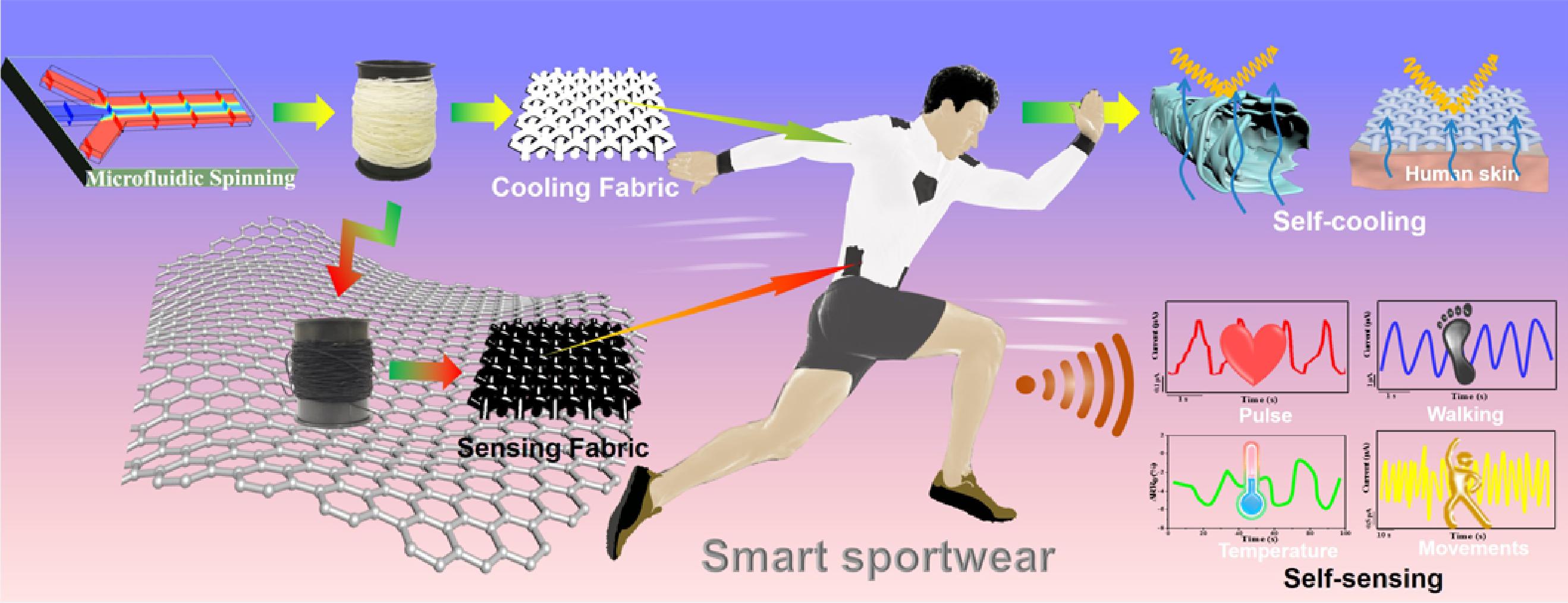 我国有望研制出兼具自传感和凉感的石墨烯智能运动衣