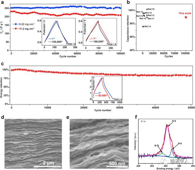 浙江大学高超Energy Storage Materials:石墨烯超级电容器电极的三高设计原则