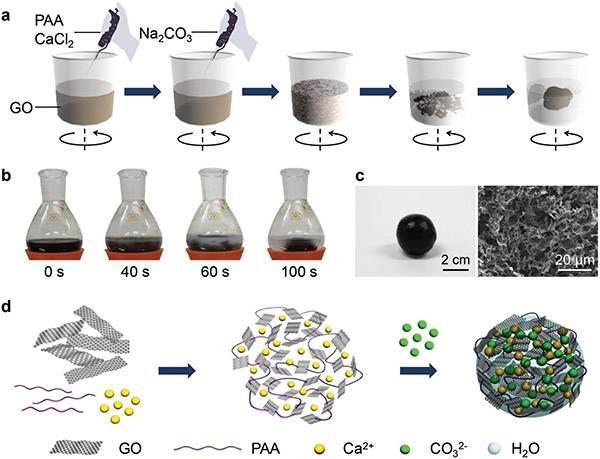 清华大学Adv. Mater.:受生物矿化过程启发快速制备可再造型、自修复的多功能石墨烯复合材料