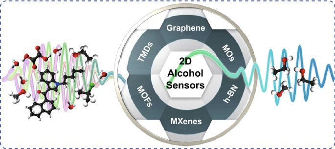 英国伯恩茅斯大学综述:2D材料酒精传感进展 State of the Art in Alcohol Sensing with 2D Materials