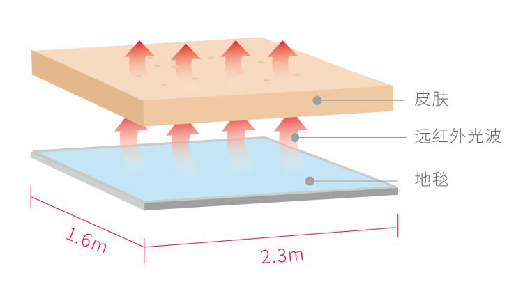 """地毯也能""""养生""""? Aika石墨烯发热地毯一条平台首发,冬季家庭必备单品"""