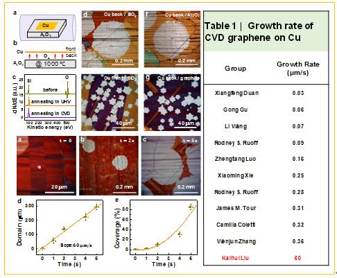 我国科学家把石墨烯单晶的生长速度提高了150倍