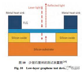 石墨烯导热性能及其测试方法