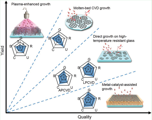 北京大学刘忠范院士Adv. Mater.综述:传统玻璃表面上的石墨烯CVD生长方法和机理