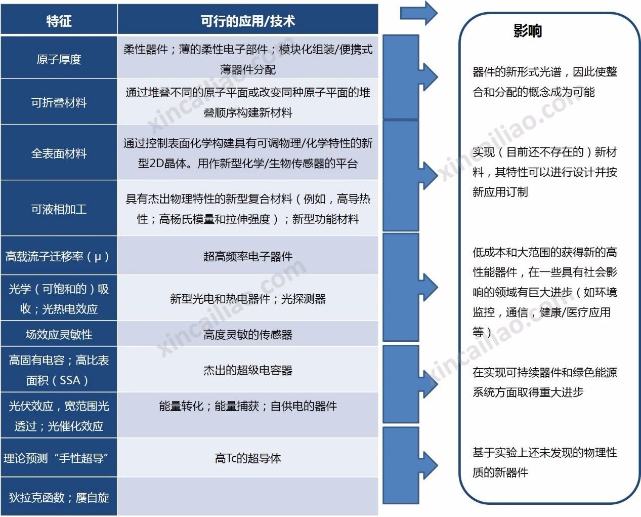 表1 GRMs的特性与优势