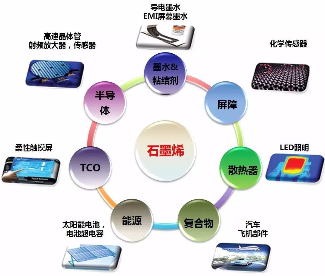 图2石墨烯及其相关材料(GRMs)在不同领域的应用