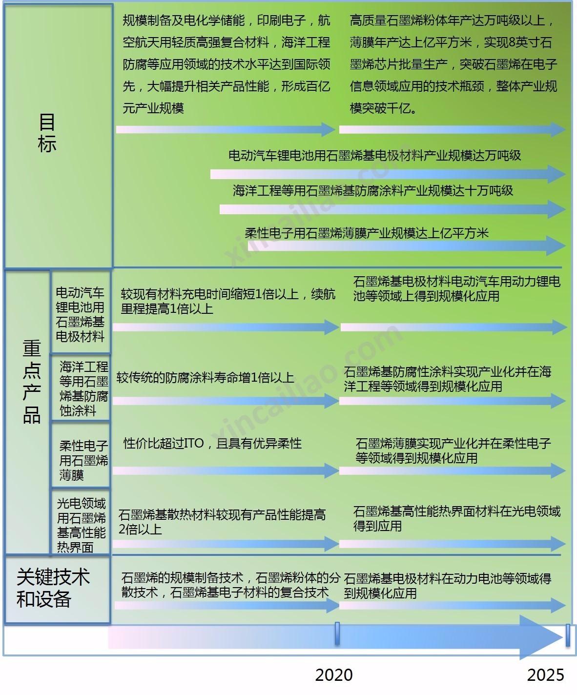 《中国制造2025》石墨烯材料技术路线图