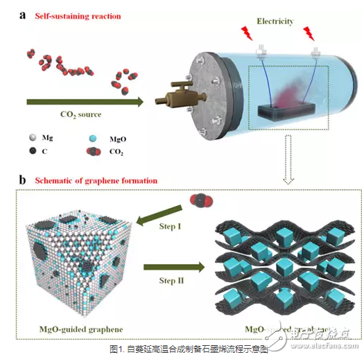 石墨烯量化制备方法及石墨烯超级电容器技术进展汇总