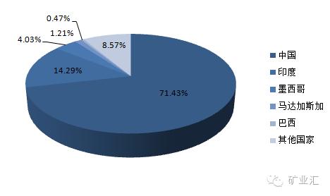 中国产量占世界近70%,重要材料石墨将会沦为下一个稀土?