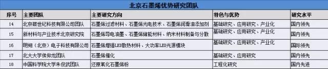 国内石墨烯研究院及产业园分布情况详解