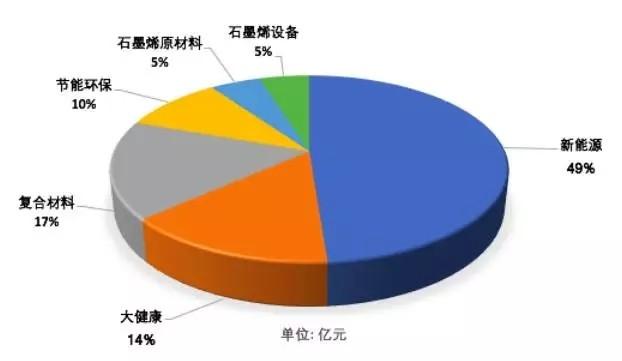 【分析】2016石墨烯产业市场化六大领域发展情况