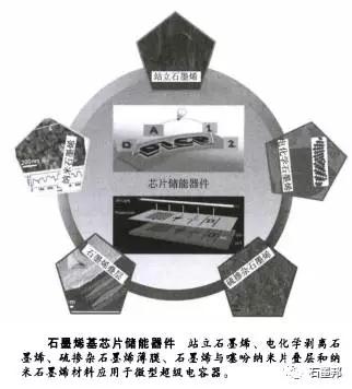 石墨烯材料及石墨烯基超级电容器05.jpg