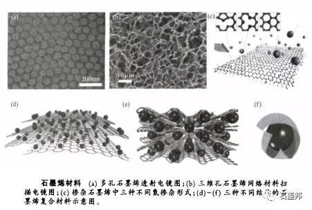石墨烯材料及石墨烯基超级电容器02.jpg