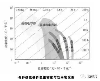 石墨烯材料及石墨烯基超级电容器01.jpg