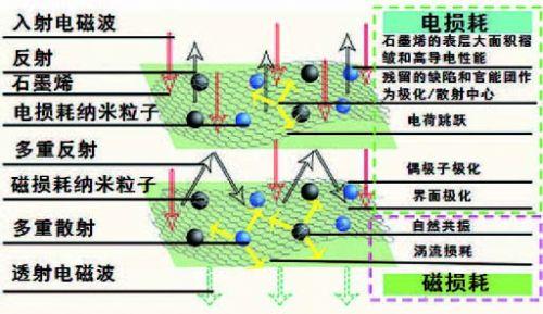 基于石墨烯的吸波材料应用研究