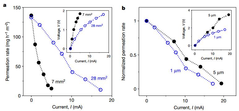 Nature: 电控水渗透氧化石墨烯膜!