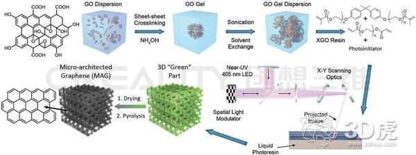 最轻和最强的材料:石墨烯气凝胶3D打印机