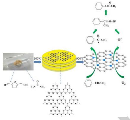 Angew.: 生物质衍生的类石墨烯碳高效催化环氧化反应!