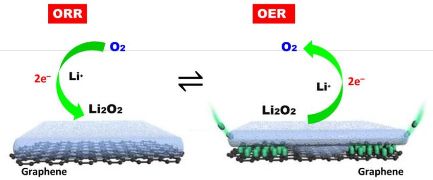 JACS: 原位和频生成振动光谱明确石墨烯电极上OER过电位的原因