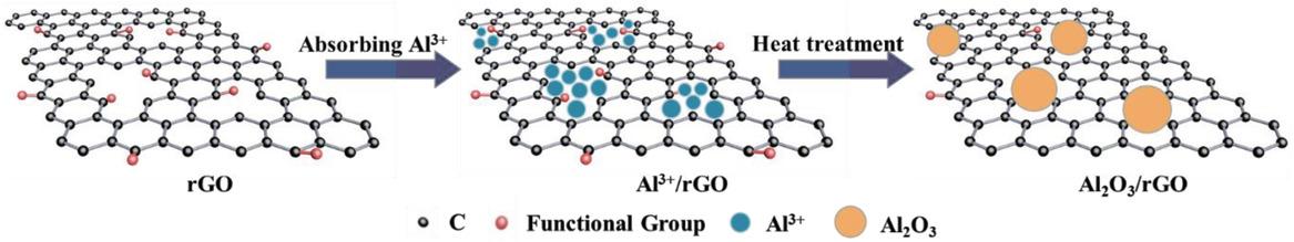 AEM:Al2O3纳米团簇消除石墨烯中的缺陷以实现长寿命高倍率钠离子电池