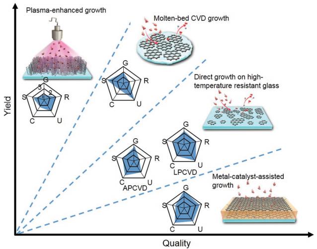 刘忠范AM: 石墨烯在传统玻璃上直接CVD生长的方法和机制