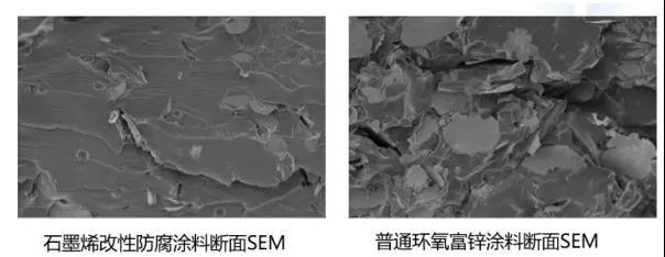 浅析 | 石墨烯防腐涂料中的黄金部分——技术篇