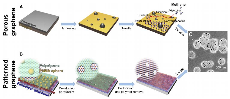 Sci. Adv.: 多功能晶圆级石墨烯膜用于快速超滤和高渗透气体分离