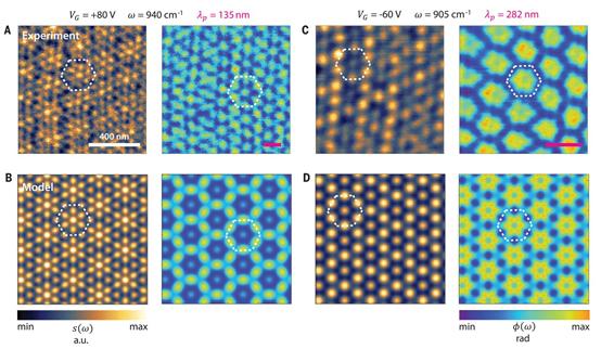 Science:扭曲双层石墨烯中的表面等离激元光子晶体!