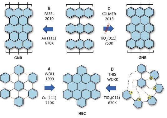 Science:首次直接在非金属表面上合成纳米石墨烯