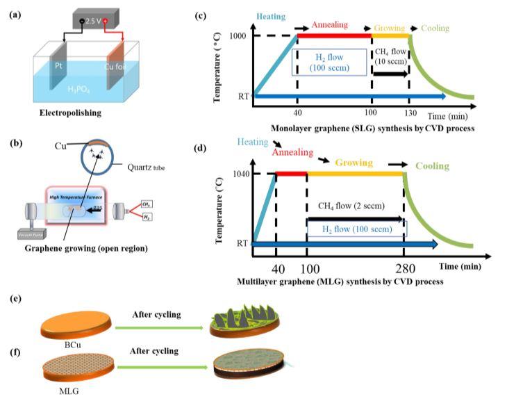 Nanoscale:多层石墨烯稳定锂沉积实现无负极金属锂电池
