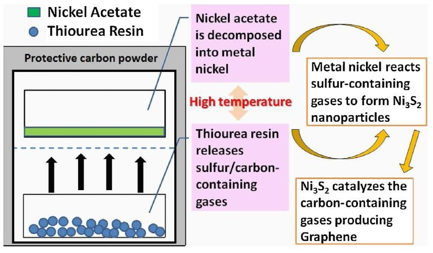 一锅法制备具有三维石墨烯结构并用于高性能超级电容器的纳米片/Ni3S2纳米颗粒复合材料