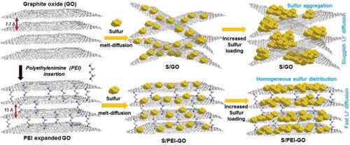 Small:聚乙烯亚胺拓展的氧化石墨烯助力高载量长循环Li-S电池