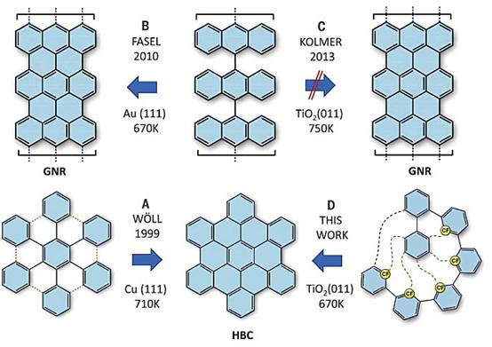 Science:首次在TiO2表面合成石墨烯!