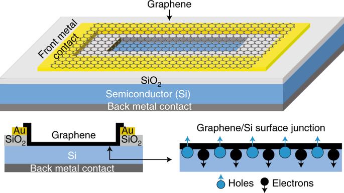 Nat. Photonics综述: 石墨烯-半导体异质结揭示了新兴的光伏发电